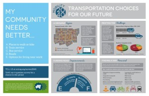 Mobility 2040 Infographic