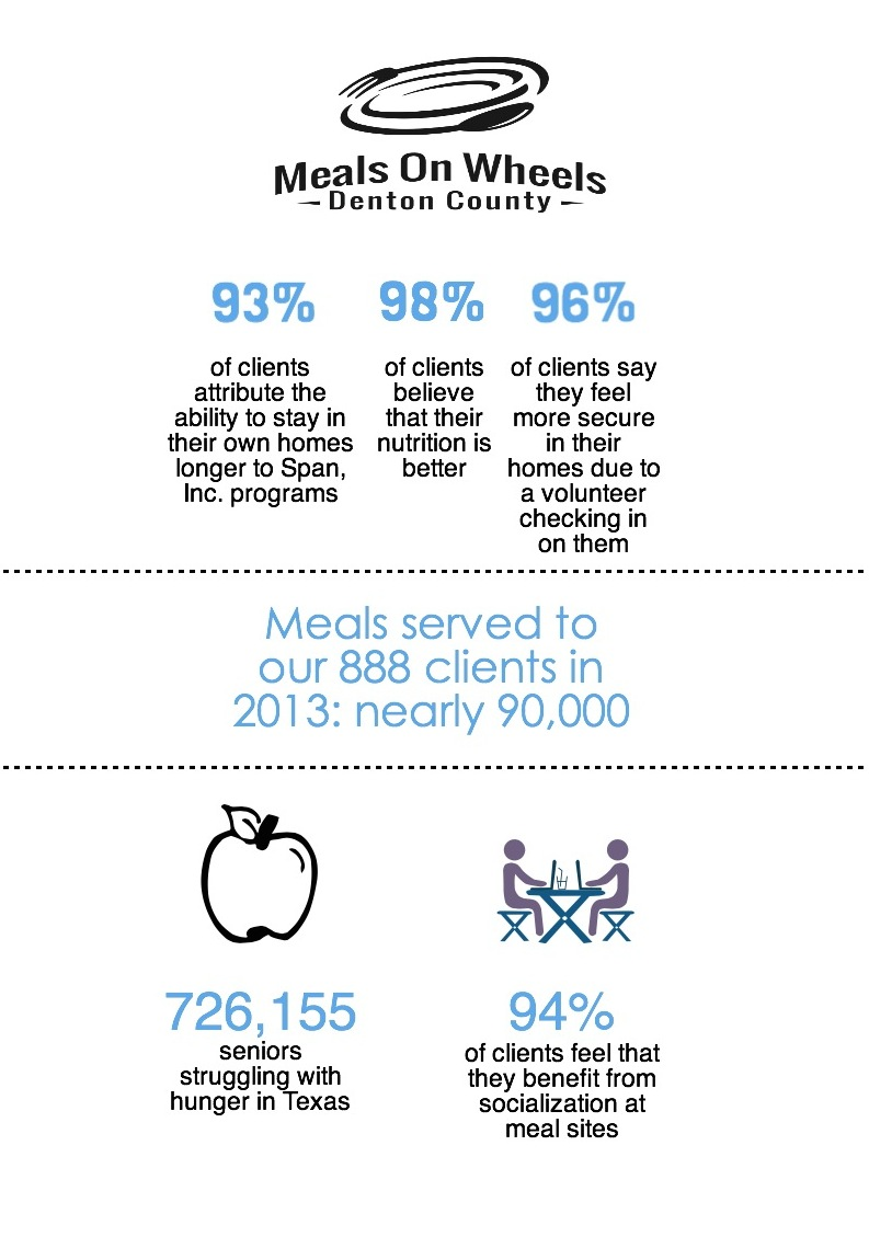 Meals on Wheels infographic for Impact page